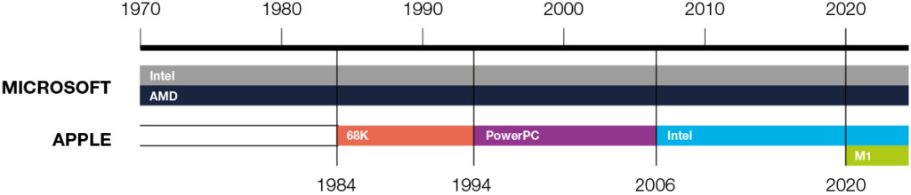 History of Apple and Microsoft Chip Architectures