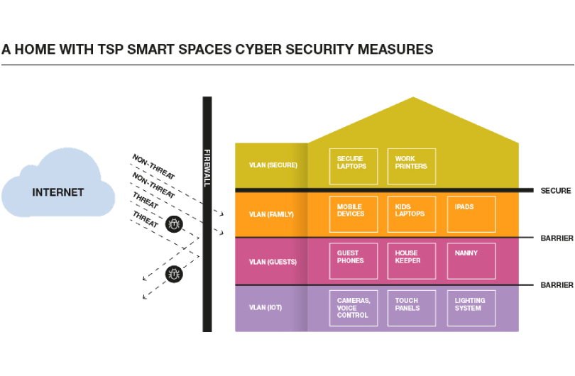 A home with TSP Smart Spaces cyber security measures