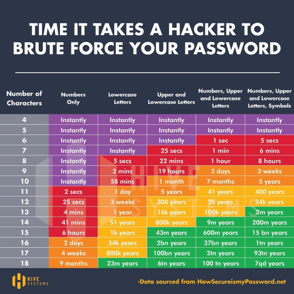 Time it Takes a Hacker to Brute Force Your Password